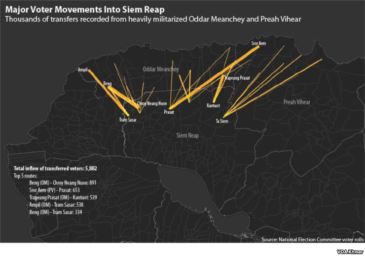 This graphic shows thousands of voter transfers recorded from heavily militarized Oddar Meanchey and Preah Vihear provinces to Siem Reap province in Cambodia.