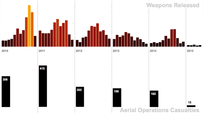Screenshot for Aircraft Weapons Released in Afghanistan 2010-2015